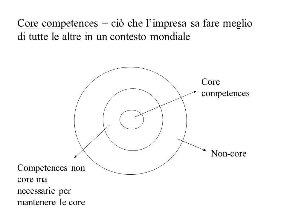 Core competences = ciò che l'impresa sa fare meglio di tutte le altre in un contesto mondiale