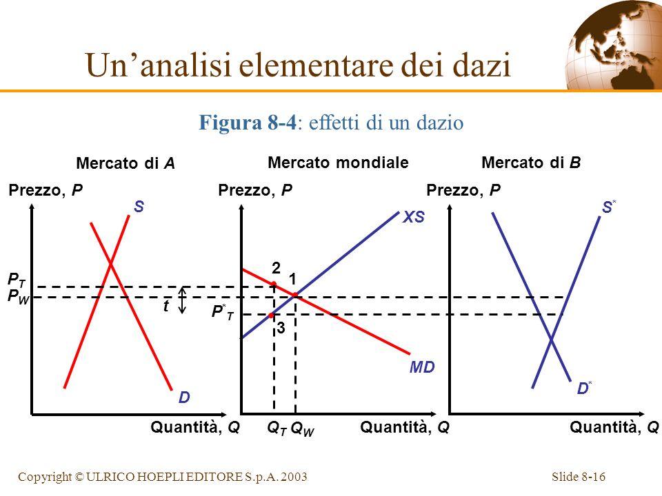 Un'analisi elementare dei dazi