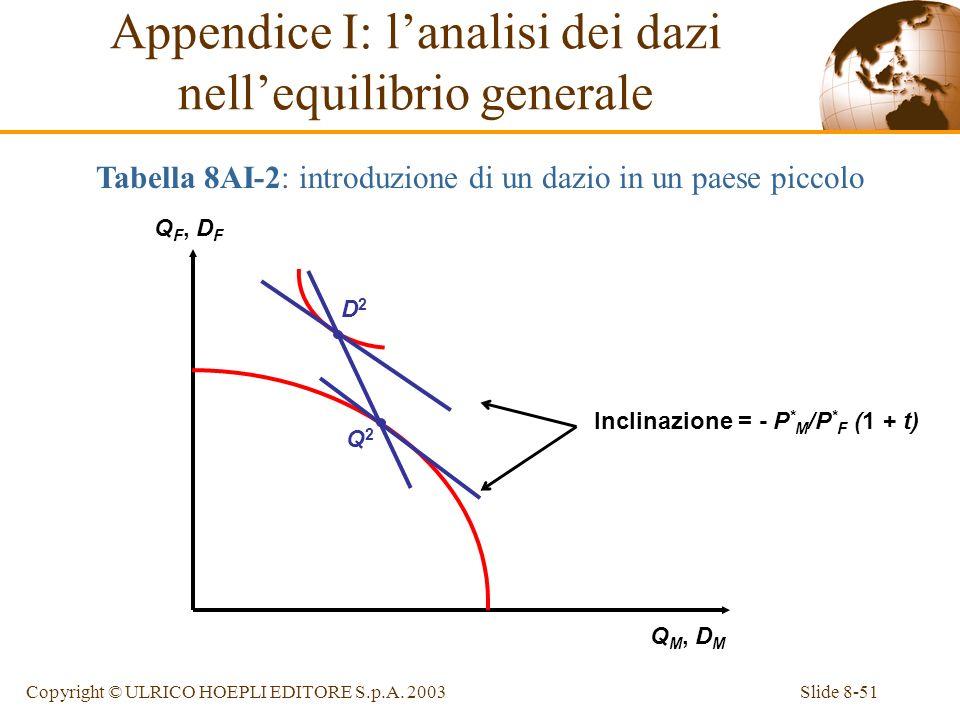 Appendice I: l'analisi dei dazi nell'equilibrio generale