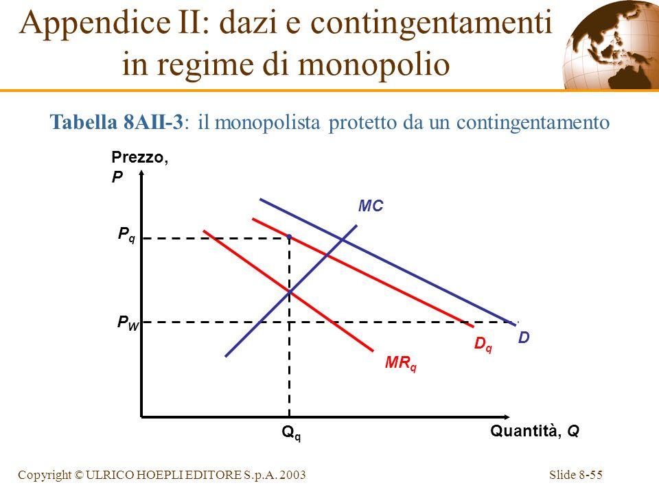 Appendice II: dazi e contingentamenti in regime di monopolio