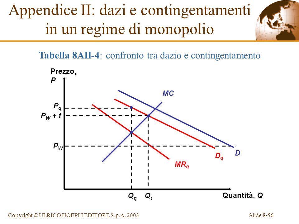 Appendice II: dazi e contingentamenti in un regime di monopolio