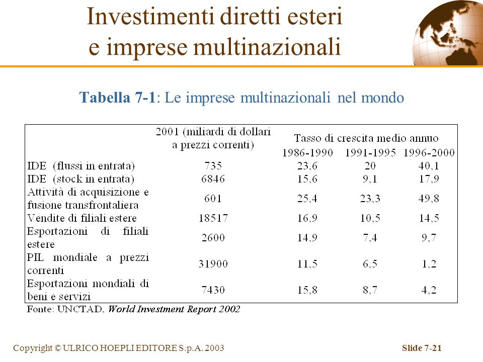Investimenti diretti esteri e imprese multinazionali