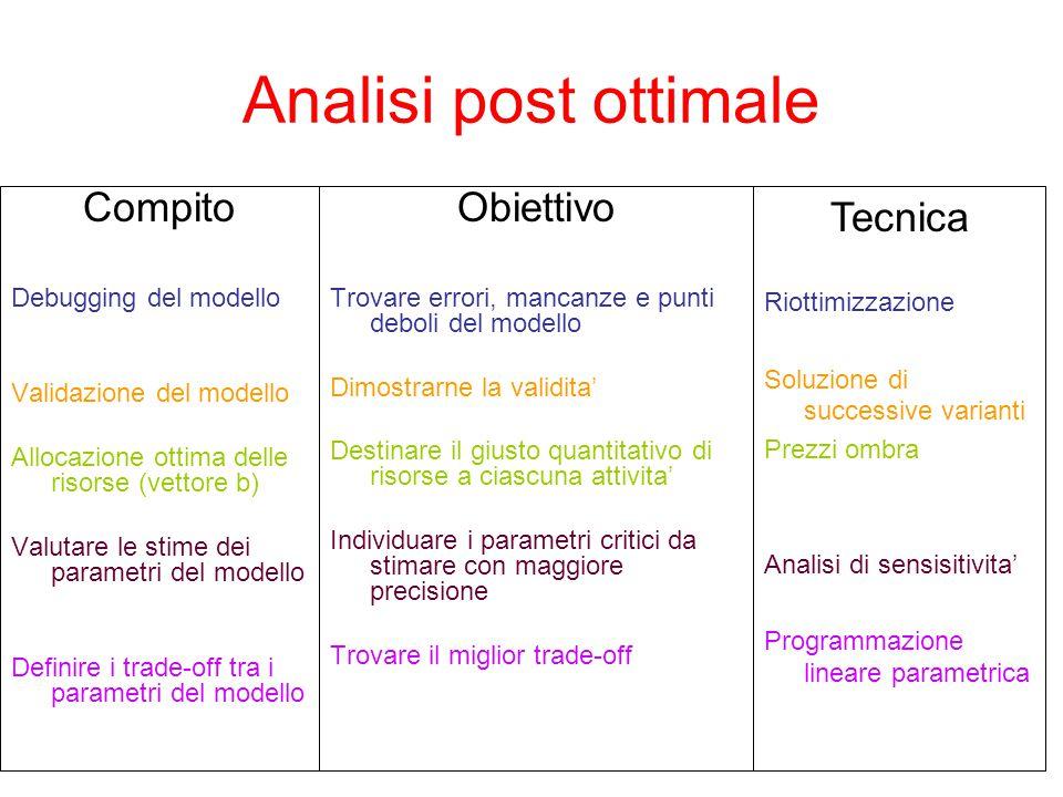 Analisi post ottimale Compito Obiettivo Tecnica Debugging del modello