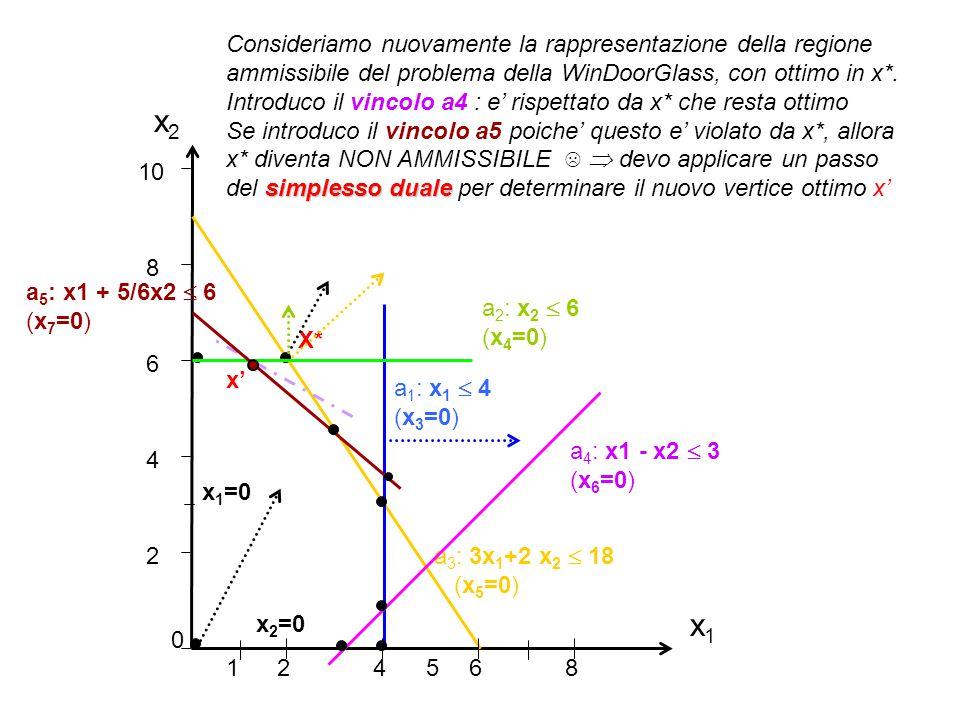 x2 x1 Consideriamo nuovamente la rappresentazione della regione