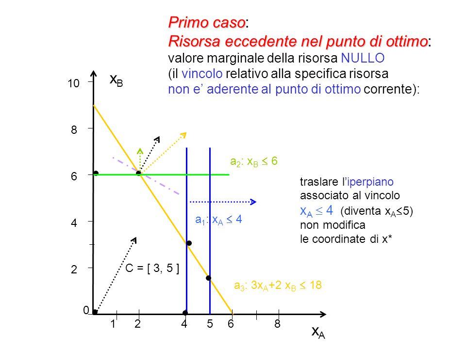Primo caso: Risorsa eccedente nel punto di ottimo: valore marginale della risorsa NULLO (il vincolo relativo alla specifica risorsa non e' aderente al punto di ottimo corrente):