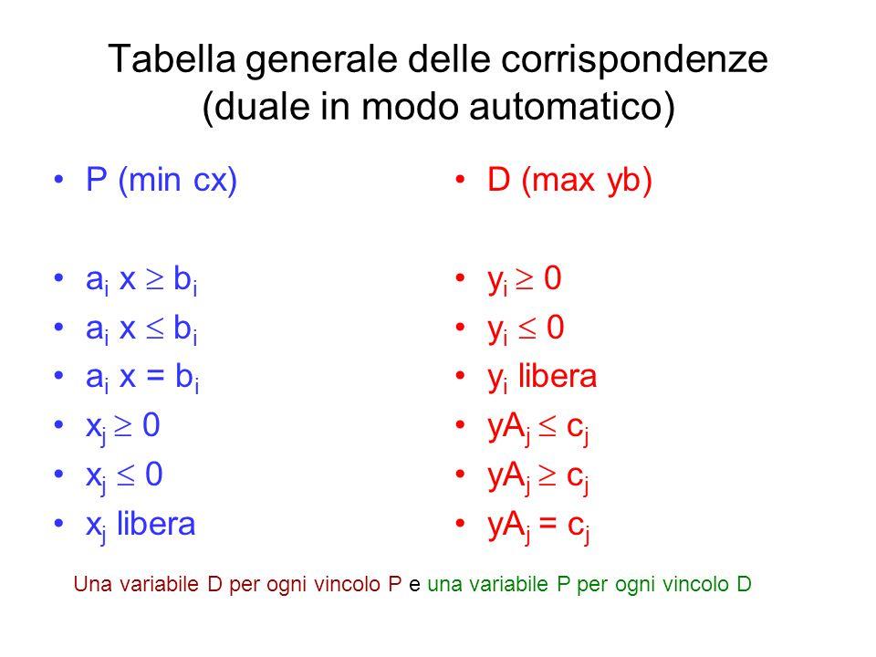 Tabella generale delle corrispondenze (duale in modo automatico)