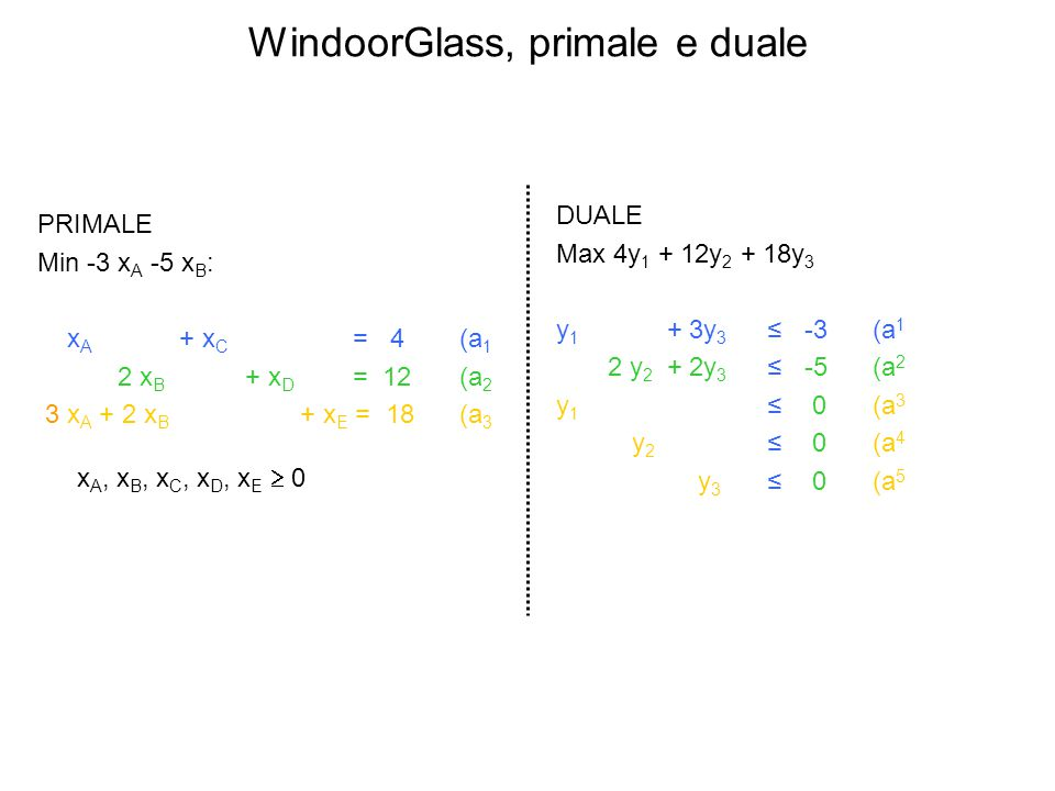 WindoorGlass, primale e duale