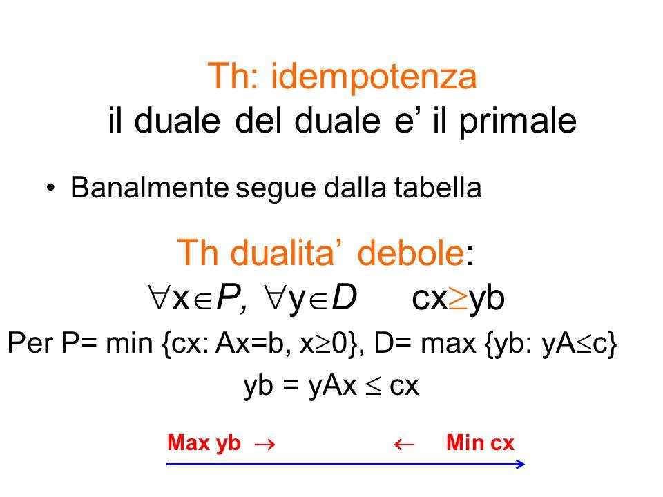 Th dualita' debole: xP, yD cxyb