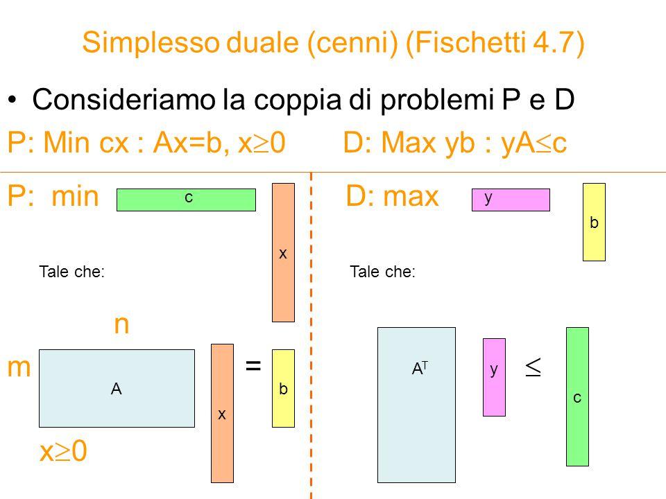 Simplesso duale (cenni) (Fischetti 4.7)
