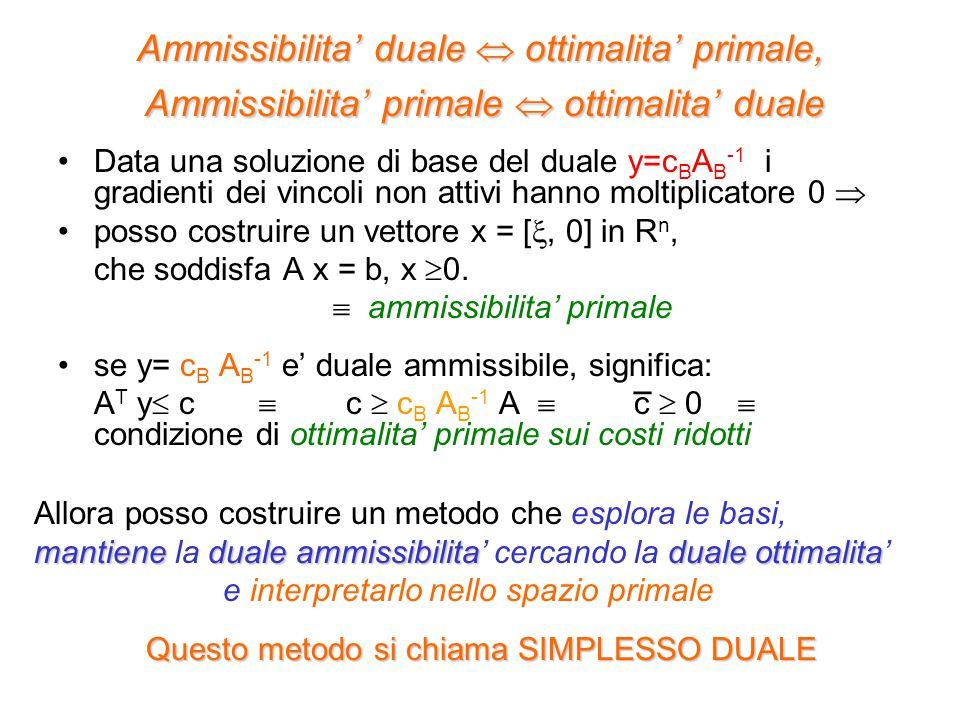 Ammissibilita' duale  ottimalita' primale, Ammissibilita' primale  ottimalita' duale