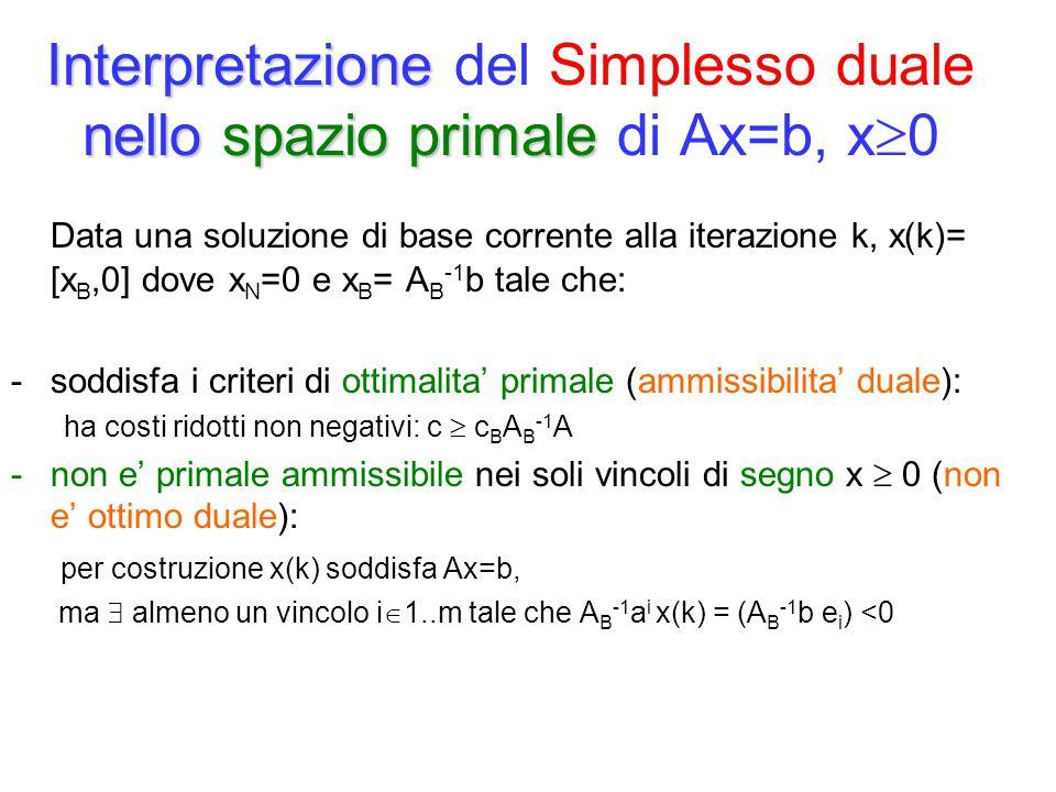 Interpretazione del Simplesso duale nello spazio primale di Ax=b, x0