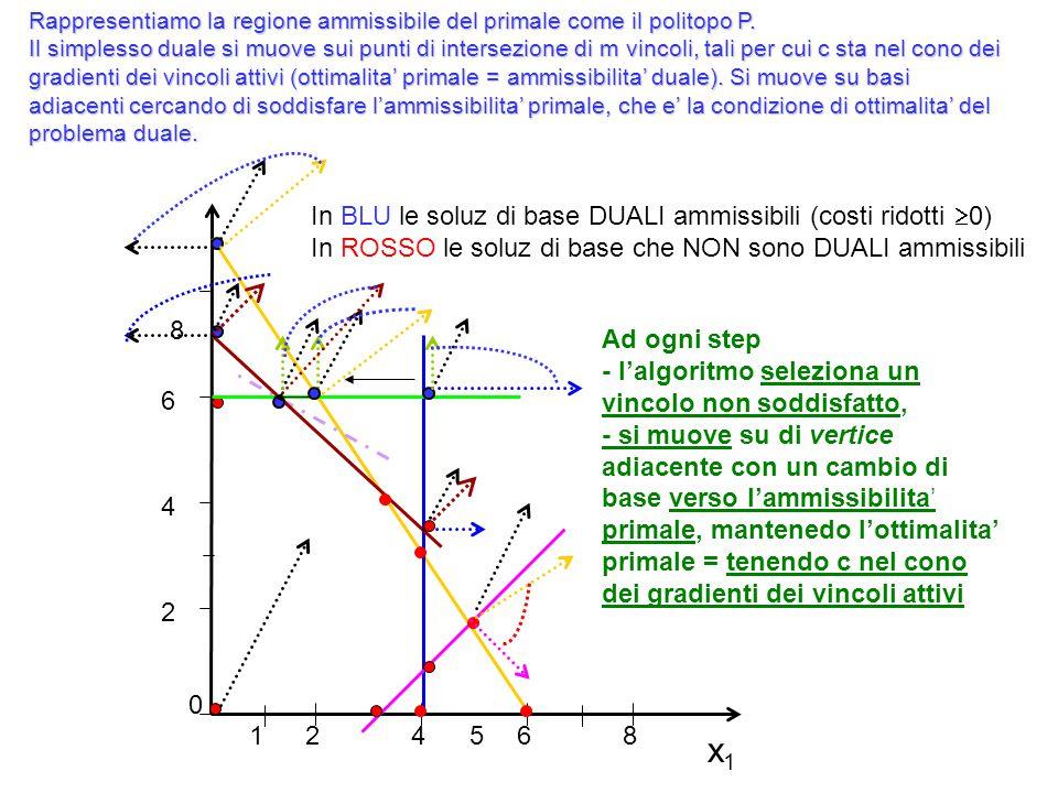 x1 In BLU le soluz di base DUALI ammissibili (costi ridotti 0)