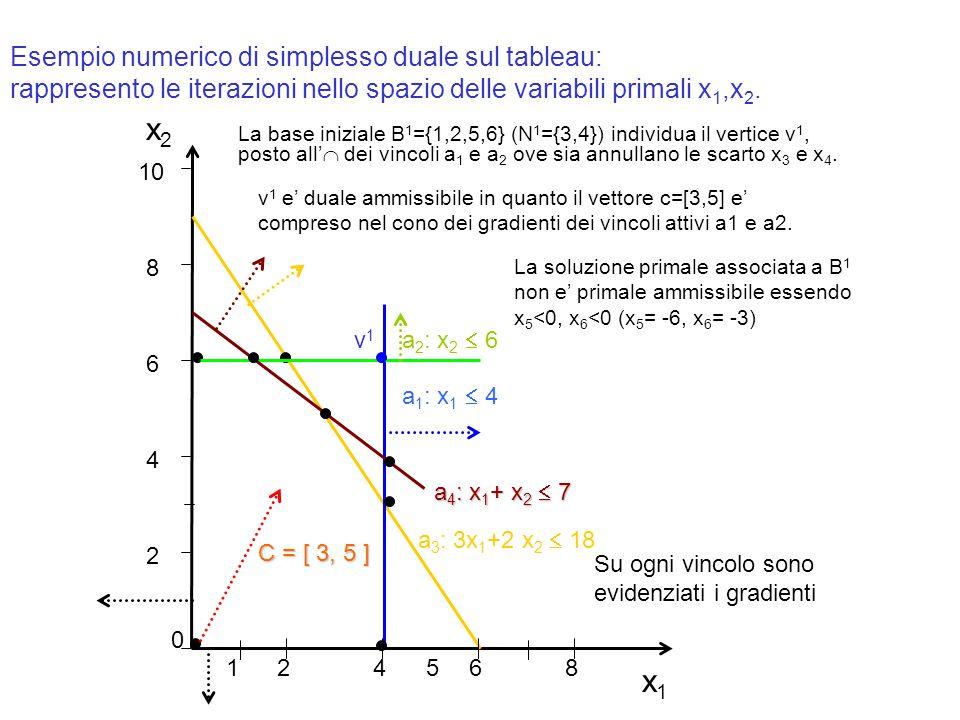 Esempio numerico di simplesso duale sul tableau: rappresento le iterazioni nello spazio delle variabili primali x1,x2.