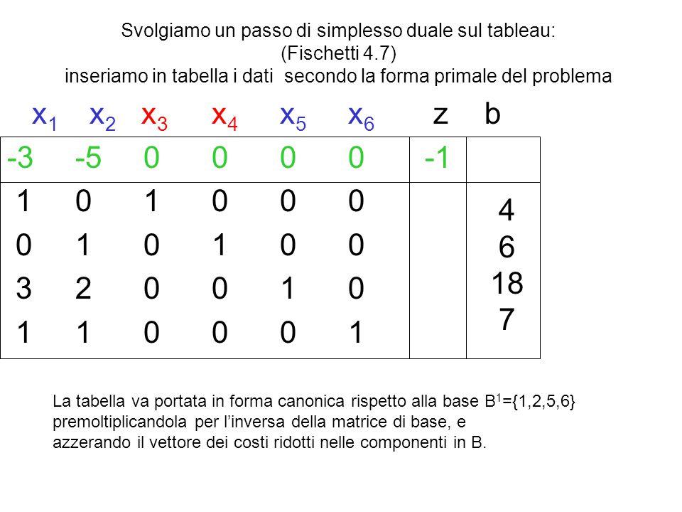 Svolgiamo un passo di simplesso duale sul tableau: (Fischetti 4