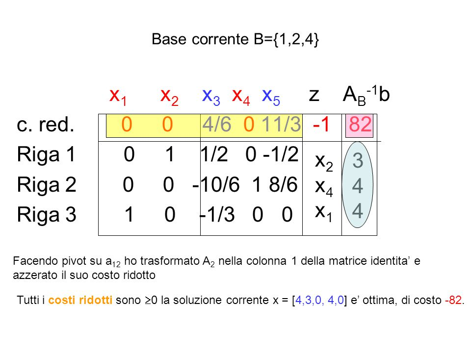 Base corrente B={1,2,4} x1 x2 x3 x4 x5 z AB-1b. c. red. 0 0 4/6 0 11/3 -1 82.
