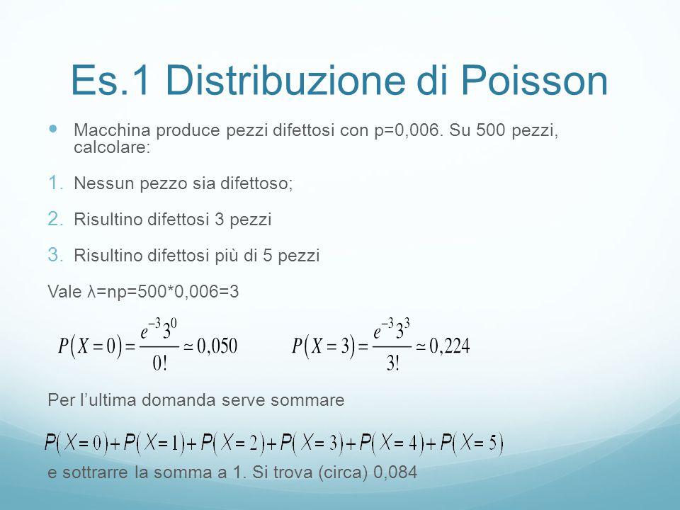 Es.1 Distribuzione di Poisson