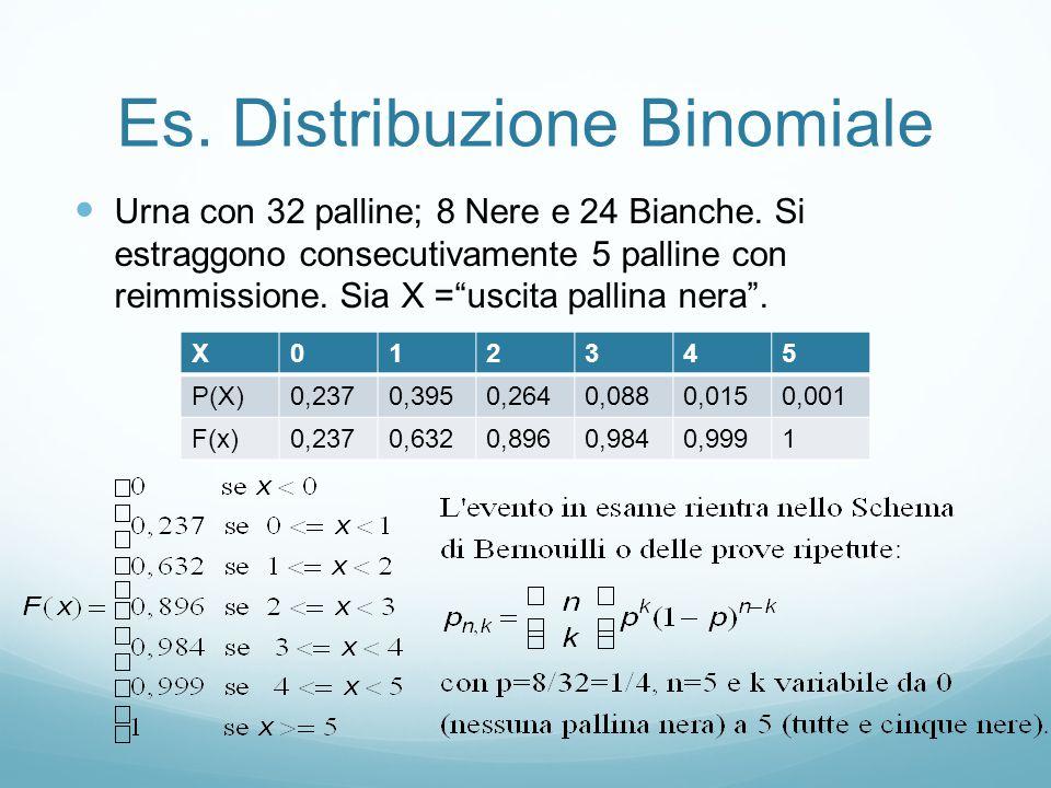 Es. Distribuzione Binomiale