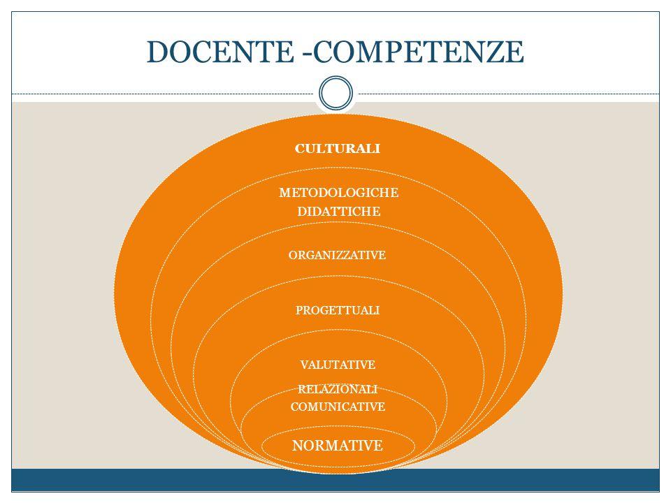 DOCENTE -COMPETENZE NORMATIVE METODOLOGICHE CULTURALI DIDATTICHE