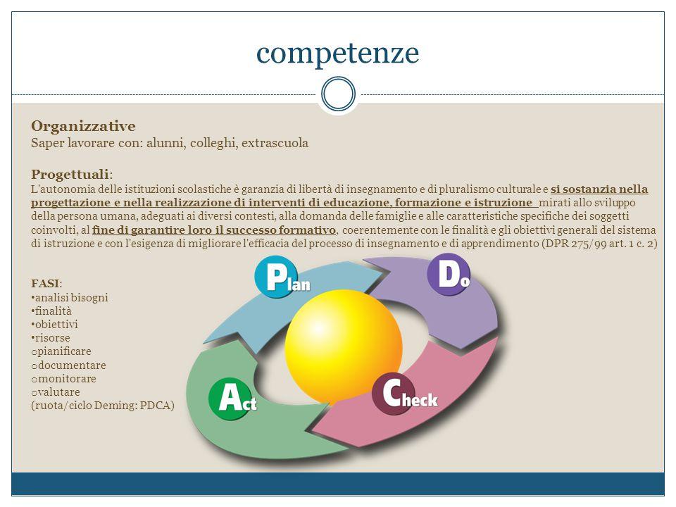 competenze Organizzative