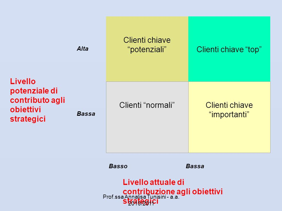 Clienti chiave potenziali Clienti chiave top