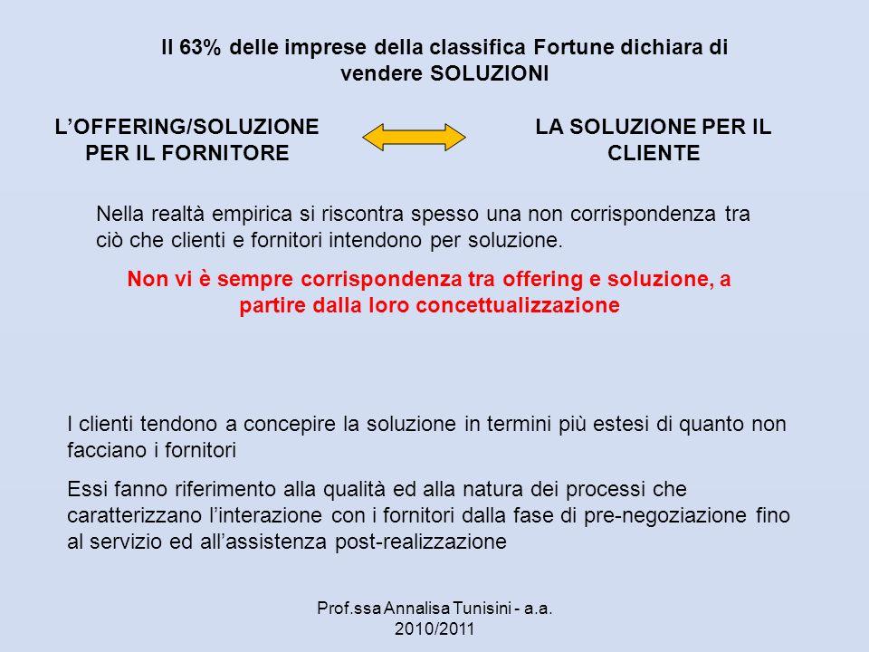 L'OFFERING/SOLUZIONE PER IL FORNITORE LA SOLUZIONE PER IL CLIENTE