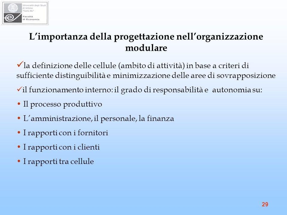 L'importanza della progettazione nell'organizzazione modulare