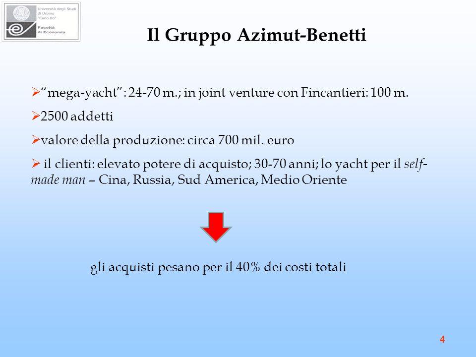 Il Gruppo Azimut-Benetti