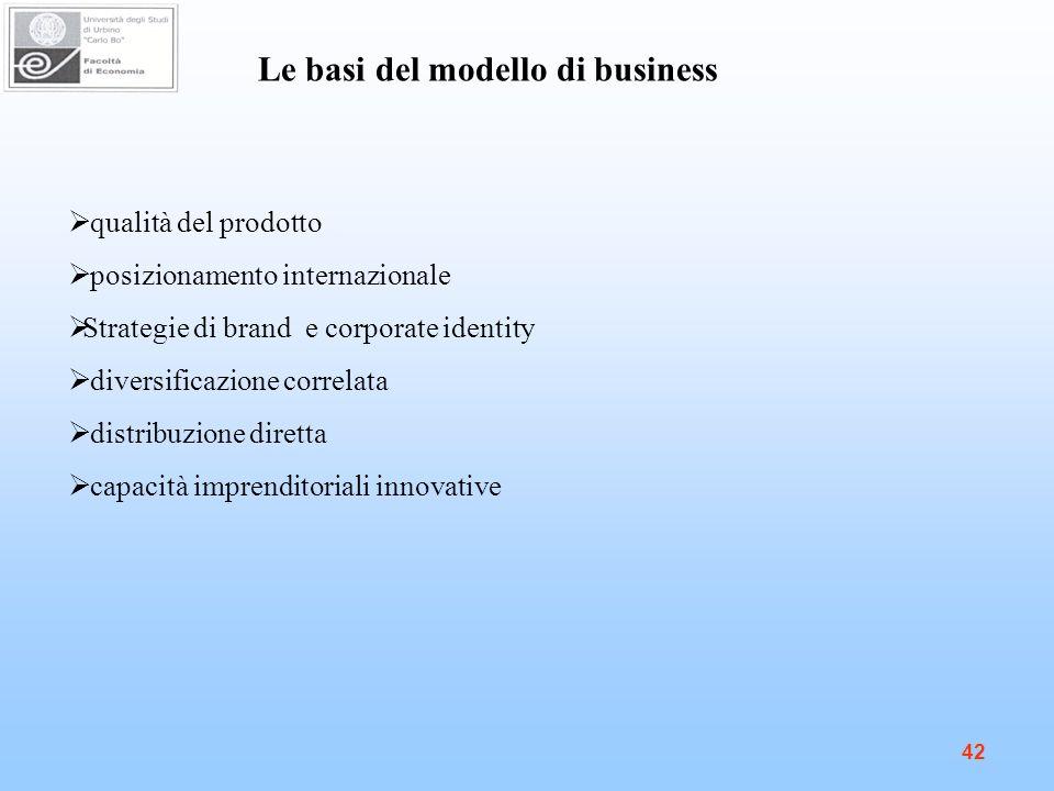 Le basi del modello di business