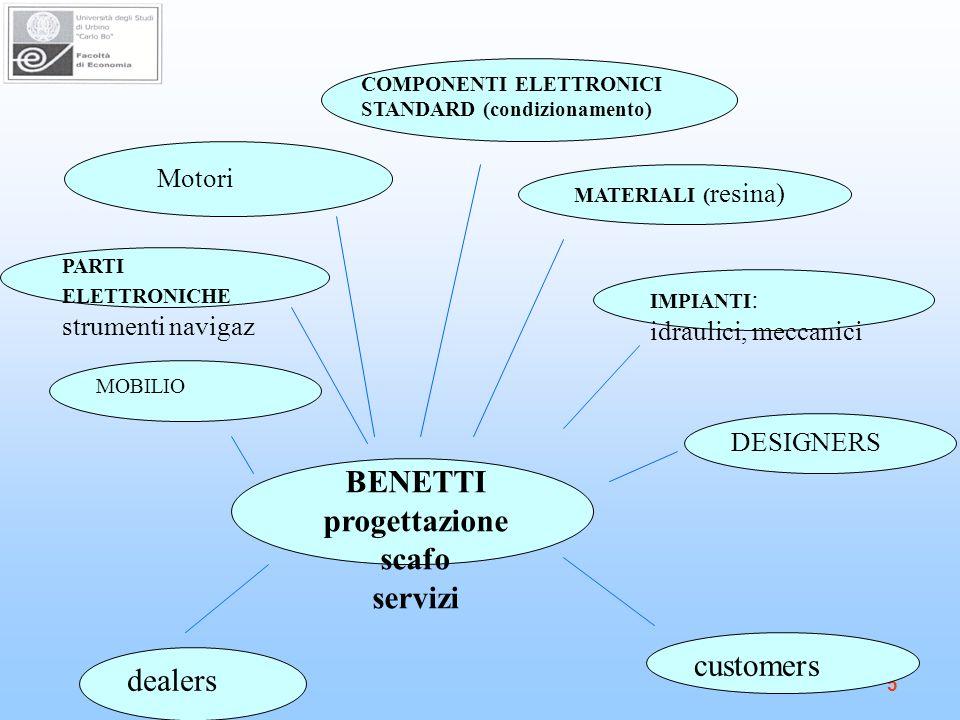 BENETTI progettazione scafo servizi