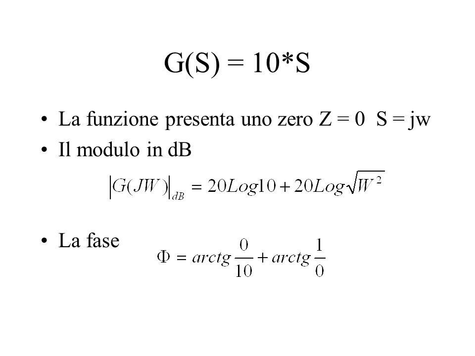 G(S) = 10*S La funzione presenta uno zero Z = 0 S = jw Il modulo in dB