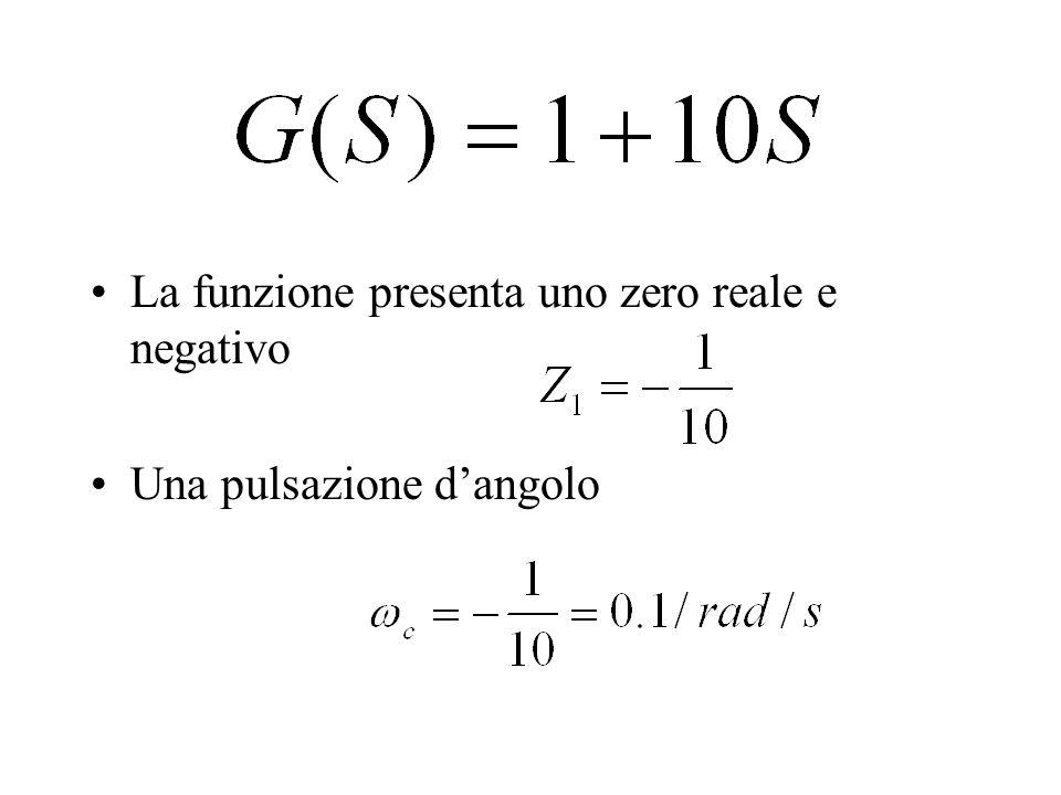 La funzione presenta uno zero reale e negativo
