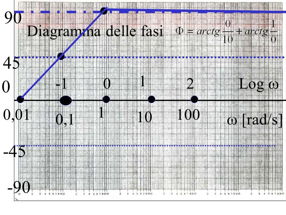 90 45 -45 -90 Diagramma delle fasi 1 -1 2 Log  0,01 1 100 10 0,1