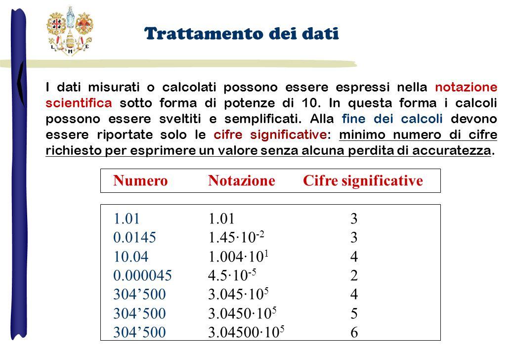 Trattamento dei dati Numero Notazione Cifre significative 1.01 1.01 3