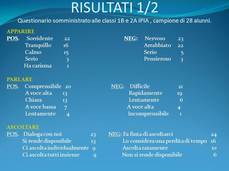 RISULTATI 1/2 Questionario somministrato alle classi 1B e 2A IPIA , campione di 28 alunni.