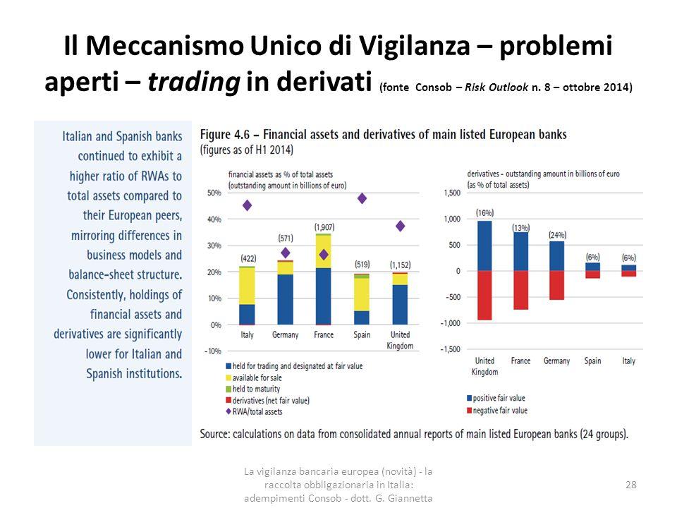 Il Meccanismo Unico di Vigilanza – problemi aperti – trading in derivati (fonte Consob – Risk Outlook n. 8 – ottobre 2014)