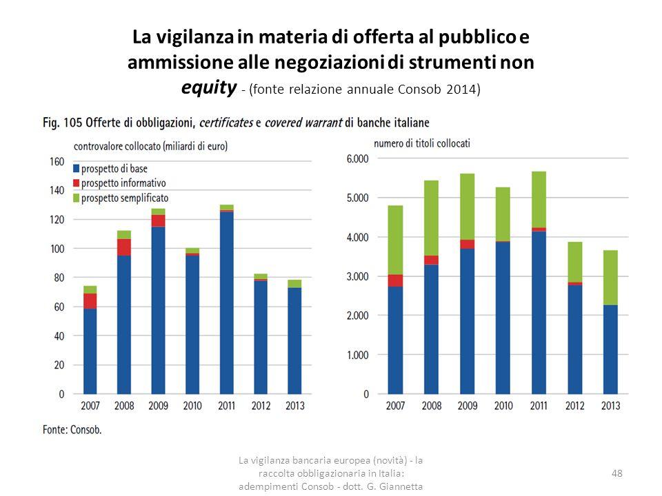 La vigilanza in materia di offerta al pubblico e ammissione alle negoziazioni di strumenti non equity - (fonte relazione annuale Consob 2014)