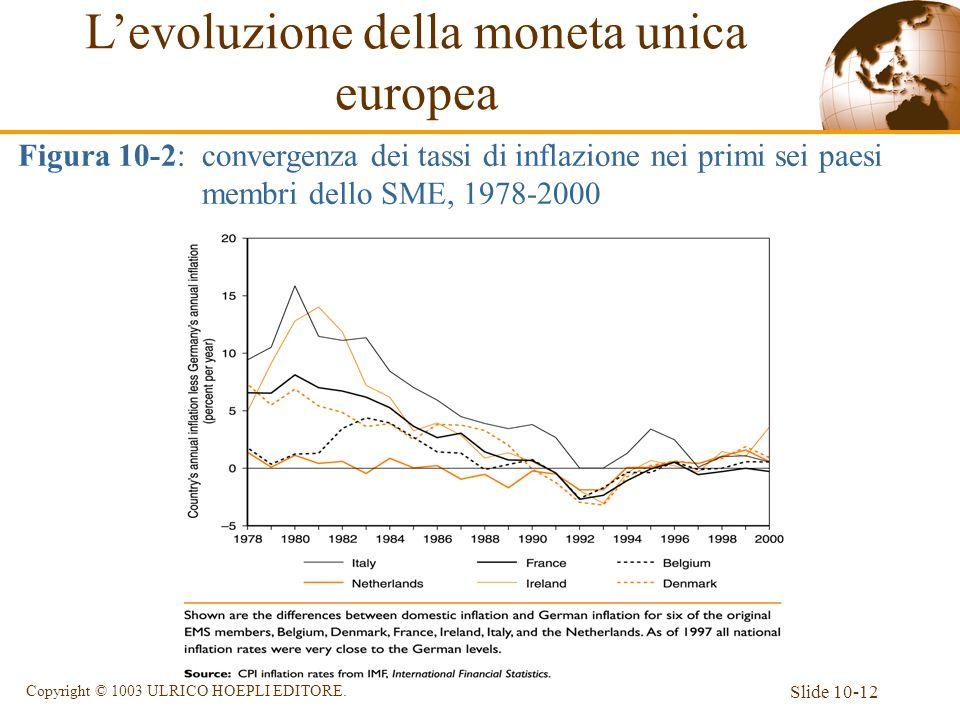 L'evoluzione della moneta unica europea