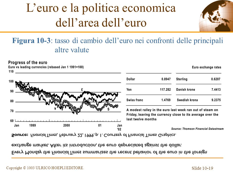 L'euro e la politica economica dell'area dell'euro