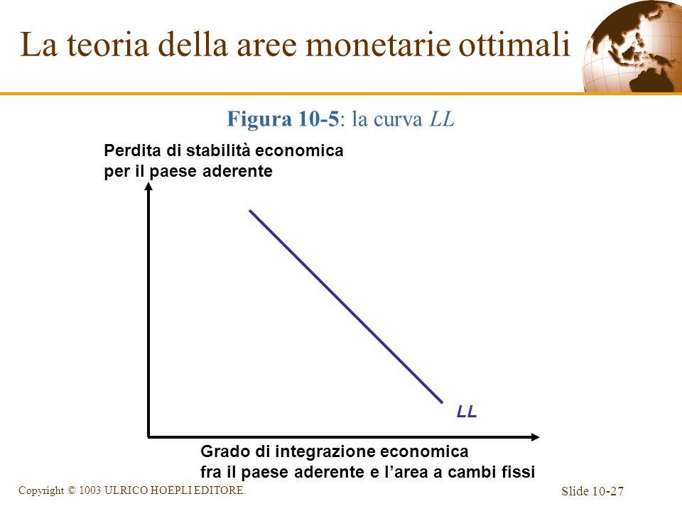 La teoria della aree monetarie ottimali