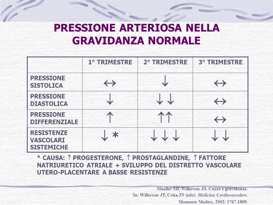 PRESSIONE ARTERIOSA NELLA GRAVIDANZA NORMALE
