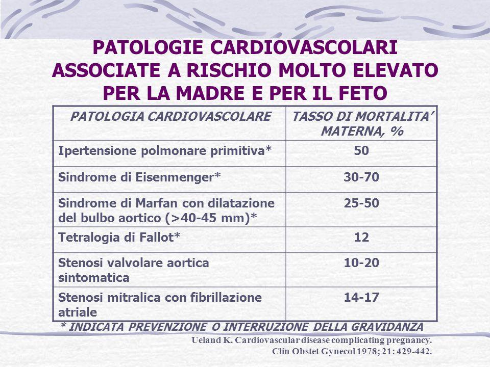 PATOLOGIA CARDIOVASCOLARE TASSO DI MORTALITA' MATERNA, %