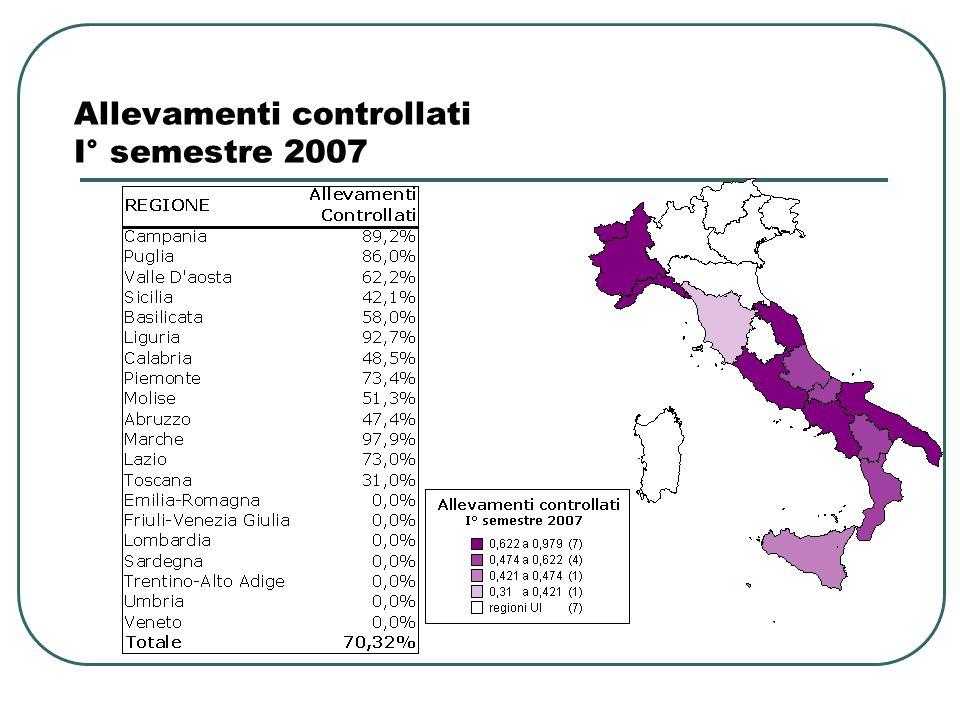 Allevamenti controllati I° semestre 2007