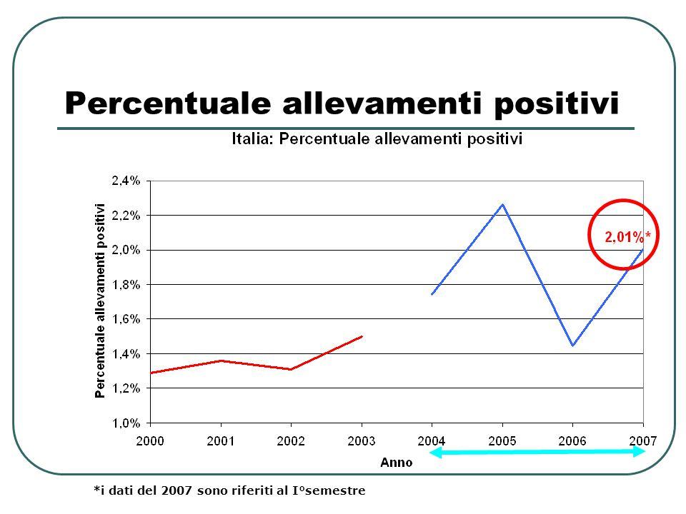 Percentuale allevamenti positivi