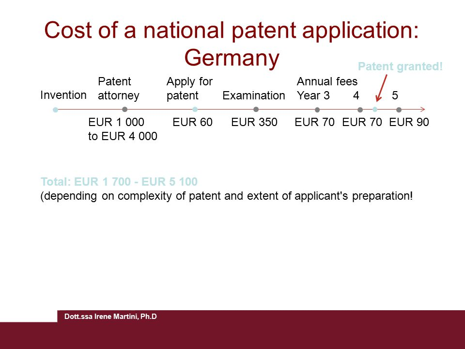 Cost of a national patent application: Germany