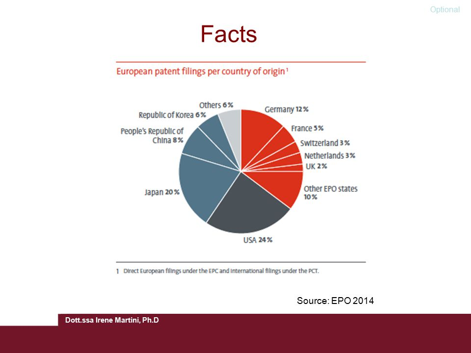 Facts Source: EPO 2014 Optional