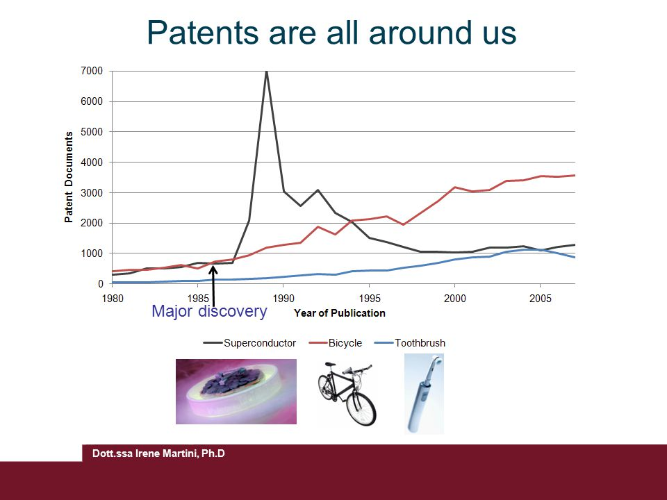 Patents are all around us