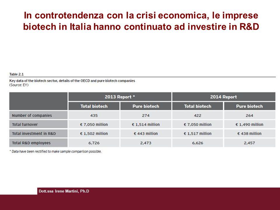 In controtendenza con la crisi economica, le imprese biotech in Italia hanno continuato ad investire in R&D