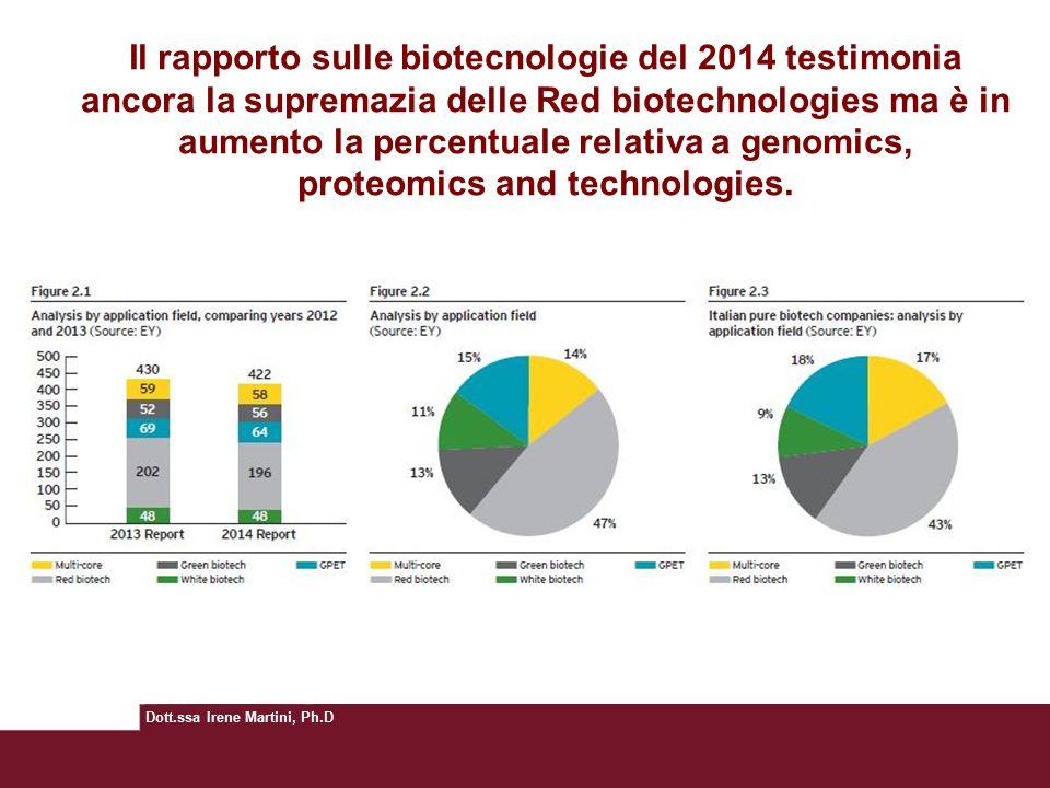 Il rapporto sulle biotecnologie del 2014 testimonia ancora la supremazia delle Red biotechnologies ma è in aumento la percentuale relativa a genomics, proteomics and technologies.