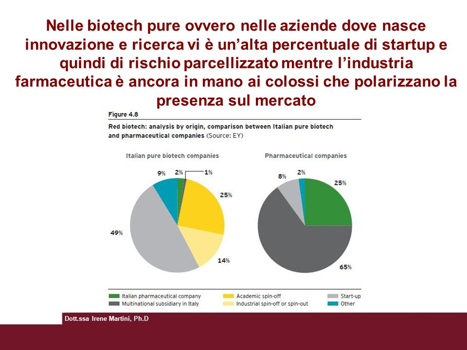 Nelle biotech pure ovvero nelle aziende dove nasce innovazione e ricerca vi è un'alta percentuale di startup e quindi di rischio parcellizzato mentre l'industria farmaceutica è ancora in mano ai colossi che polarizzano la presenza sul mercato