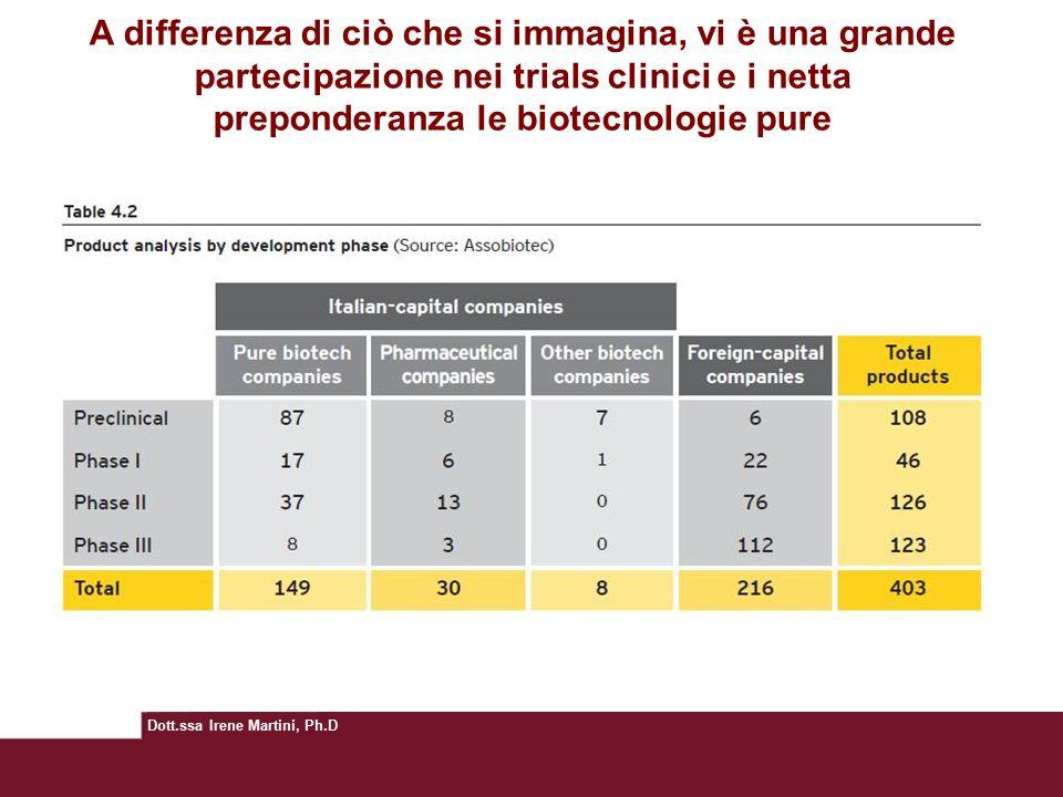 A differenza di ciò che si immagina, vi è una grande partecipazione nei trials clinici e i netta preponderanza le biotecnologie pure